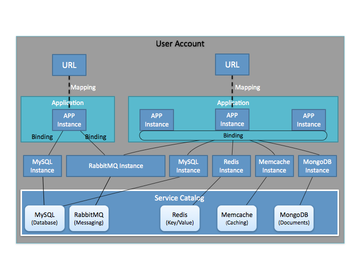 PaaS – Platform as a Service | McCrory's Blog | Page 2