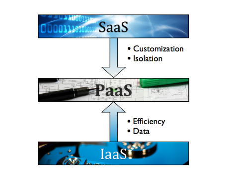 IaaS and SaaS lead to PaaS