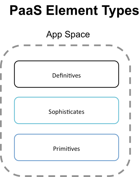 PaaS Element Types